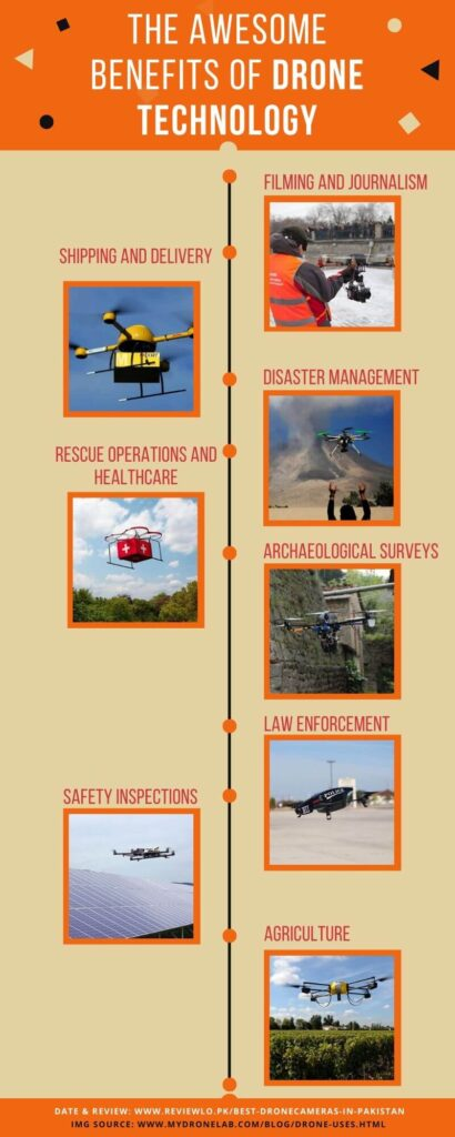 Usages of drone cameras